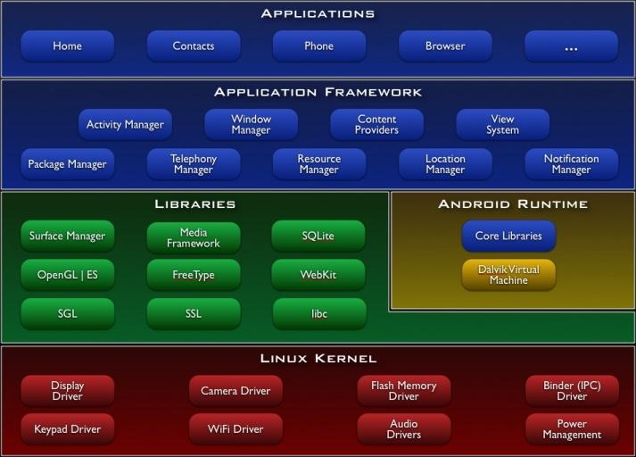 Arquitetura do Sistema Android