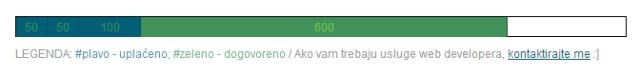 money status bar 640x75 Kako (ni)sam zaradio 1000 EUR za nedelju dana