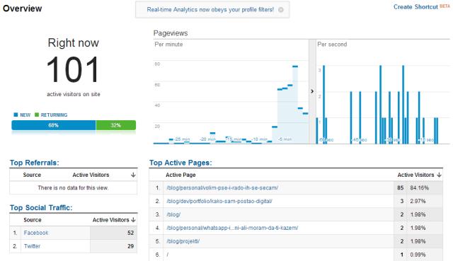 plagosus blog poseta 640x369 Kako (ni)sam zaradio 1000 EUR za nedelju dana